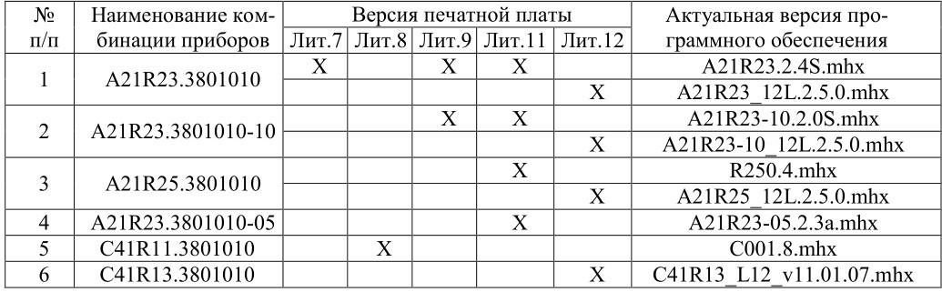 Прошивка щитка приборов автомобилей ГАЗ