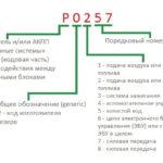 Основные коды ошибок OBD-II