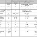 Типичные параметры Микас 11ЕТ.