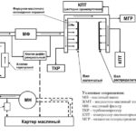Система смазки двигателей семейства ЯМЗ-530 CNG.