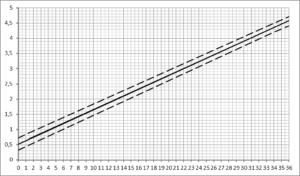 Датчик положения заслонки системы рециркуляции отработавших газов ЯМЗ-53404, ЯМЗ-53604.