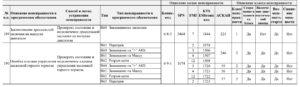 Коды неисправностей для двигателей ЯМЗ-5340, ЯМЗ-536 без системы бортовой диагностики.