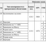Коды неисправностей для двигателей ЯМЗ-5340, ЯМЗ-536 с системой бортовой диагностики.