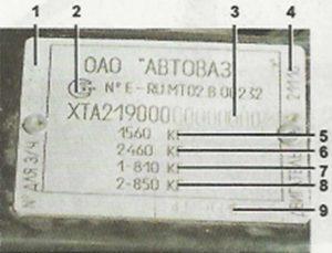 Идентификационные номера Лада Гранта.