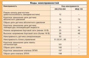 Коды неисправностей системы зажигания двигателей ЗМЗ-4061, -4063 ГАЗель.