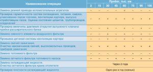 Периодичность технического обслуживанияавтомобиля ГАЗель Бизнес.