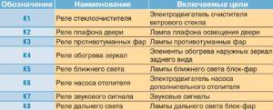 Электрооборудование автомобиля ГАЗель Бизнес.