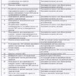 Коды ошибок (неисправностей) узла сочленения и их световые кодыавтобуса ЛиАЗ-621321.