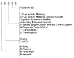 Диагностический коннектор OBD II.