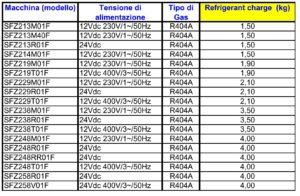 Нормы заправки хладогентом установок ZANOTTI.