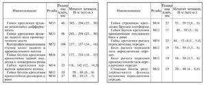 Моменты затяжки резьбовых соединений и регулировочные данныеавтомобилей КамАЗ