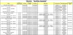 Каталог фильтров холодильных установок Carrier Supra.