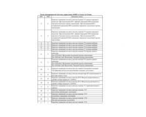 Коды неисправностей КамАЗ-5490 системы управления АКПП от блока AS-Tronic.
