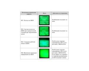 Комбинации приборов A21R23.3801010, A21R23.3801010-10, A21R25.3801010, A21R23.3801010-05, C41R11.3801010, C41R13.3801010, A21R22.3801010. Инструкция по диагностике.