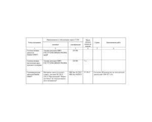 Химмотологическая карта (применение горюче-смазочных материалов) КамАЗ-5490.