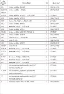 Перечень элементов на схемах электрических принципиальных КамАЗ-65111.