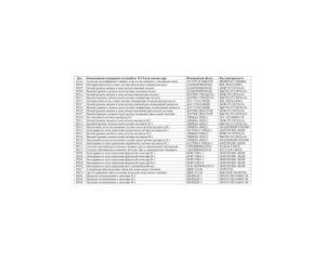 Коды неисправностей МИКАС M10.3/Евро-3 УАЗ.