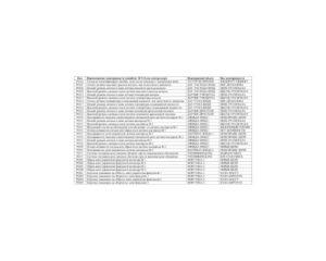 Коды ошибок УАЗ, ЭСУД с контроллером МИКАС-11/Евро-3 (ЗМЗ-4094).