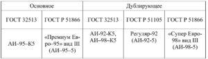 Эксплуатационные материалы, применяемые в двигателях ЗМЗ–409051.10 и ЗМЗ–409052.10 («ZMZ PRO»).