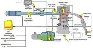 Система управления двигателем УАЗ Профи. Описание. Датчики и исполнительные механизмы. (ЗМЗ–409).