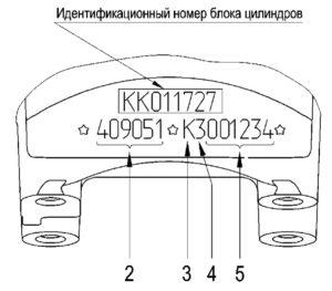 Идентификационные номера двигателей ЗМЗ–409051.10 и ЗМЗ–409052.10 («ZMZ PRO»).