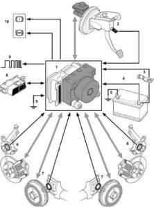 АБС Bosch 8.1 Renault. Руководство по диагностики.