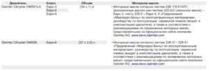 Топливо, эксплуатационные материалы и заправочные объемы МАЗ 5340M4, 5550M4, 6312М4 (Mercedes, Евро-6).