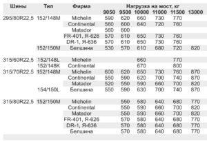Давление в шинах МАЗ 5340M4, 5550M4, 6312М4 (Mercedes, Евро-6).